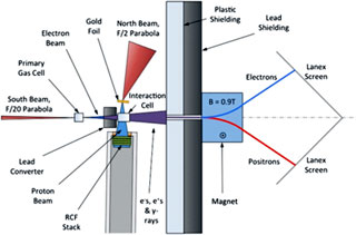 Dispositf utilisé pour reproduire le phénomène donnant naissaince au GRB
