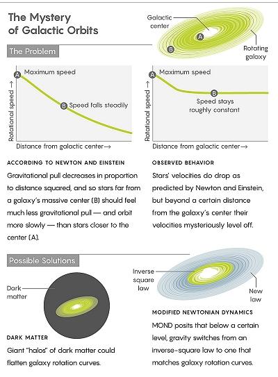Le mystère de l'orbite des galaxies